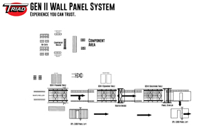 GEN II Wood Wall Panel Framing System